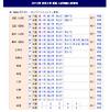 【大学受験2013】東大2次試験前期2日目の解答速報、東進・代ゼミ・駿台が公開