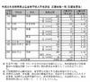 【高校受験2013】静岡県公立高校の最終志願状況…全日制1.11倍