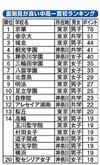 面倒見が良い中高一貫校ランキング1位は「京華」