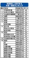 【中学受験2014】保護者に人気がある中高一貫校ランキング、1位「早稲田実業」