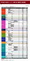 【大学受験2014】早稲田大、最終出願状況発表…社会科学部・センター利用は33倍