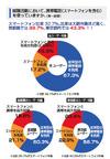 スマートフォンユーザーの84.1%が「就活に有利」と回答