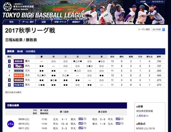 慶應義塾大学野球部ブログ | 東京六大学野球公式ブ …