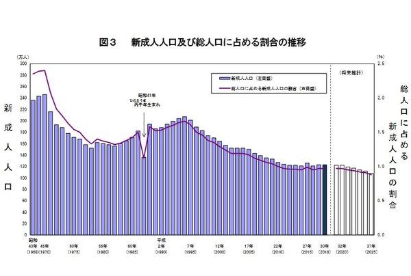 新成人123万人、8年連続1%下回る…戌年生まれは976万人 | リセマム