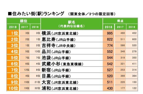 住みたい街ランキング2018、関東の総合Top3に横浜・恵比寿 | リセ ...