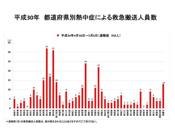 熱中症で358人が救急搬送、最多は埼玉県32人