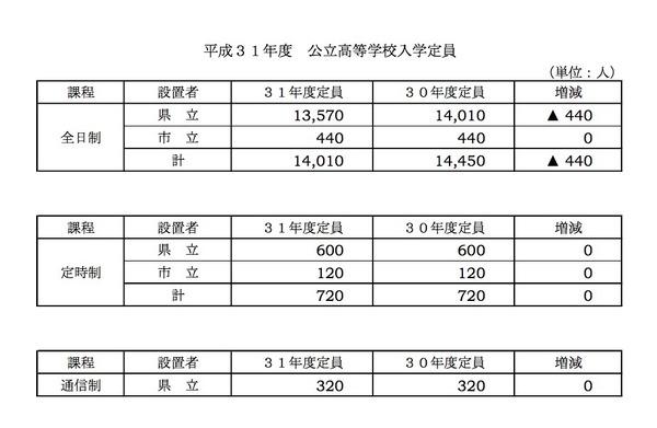 入試 高校 岐阜 倍率 県 2021 令和3年度(2021年度)|岐阜県高校受験対策・高校入試情報