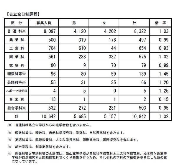 長野 県 公立 高校 受験 日