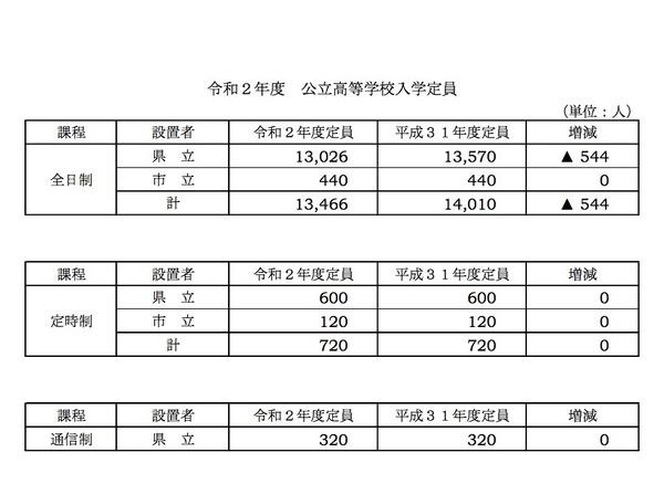 状況 2021 出願 高校 最新 県 入試 岐阜