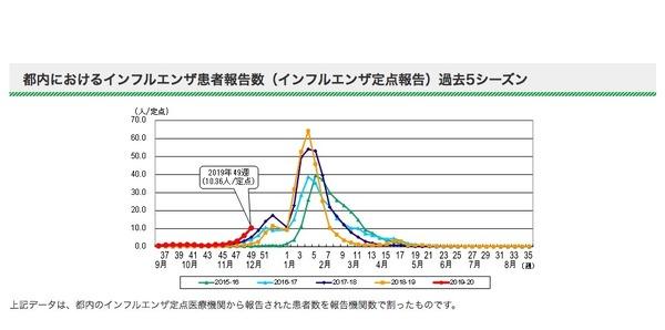 感染 者 2021 インフルエンザ 数