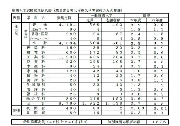 兵庫 県 公立 高校 志願 状況 2020 兵庫県教育委員会