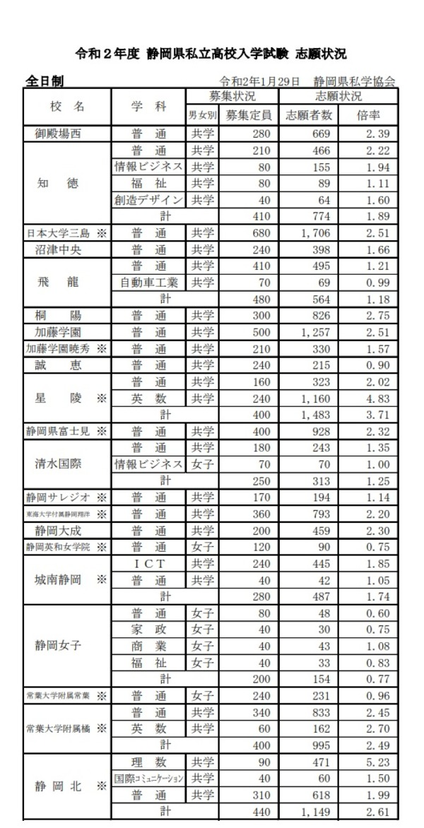 県 私立 倍率 静岡 高校