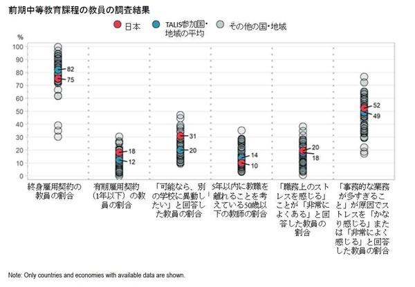 中学教員の仕事の満足度、日本は48か国中最下位…OECD調査 2枚目の写真 ...