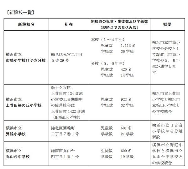 市 コロナ 横浜 小学校 新型コロナウイルスへの対応について(休校のお知らせはこちら)