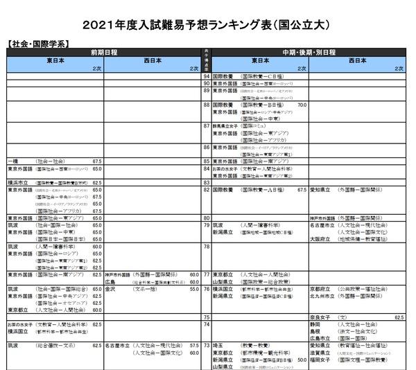 偏差 東京 芸術 値 大学 東京芸術大学の情報満載|偏差値・口コミなど|みんなの大学情報