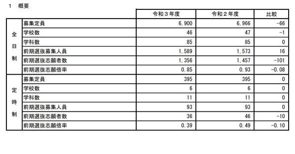 国 公立 大学 倍率 2021 2021年度 北九州市立大学 出願状況