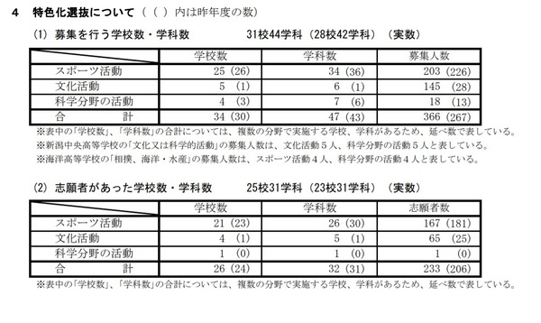 新潟 県 高校 倍率