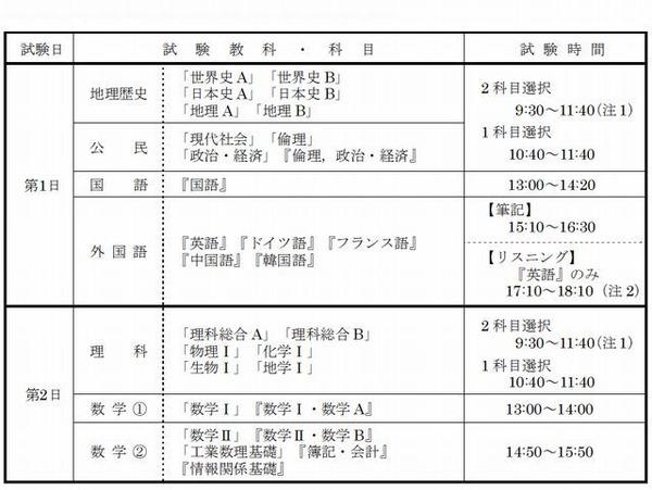 【センター試験2013】大学入試センター試験の日程と時間割