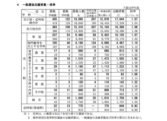 新潟 県 公立 高校 倍率