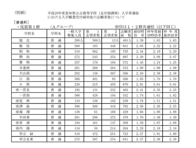 愛知 県 公立 高校 入試 倍率 2021年度(令和3年度)愛知県公立高校
