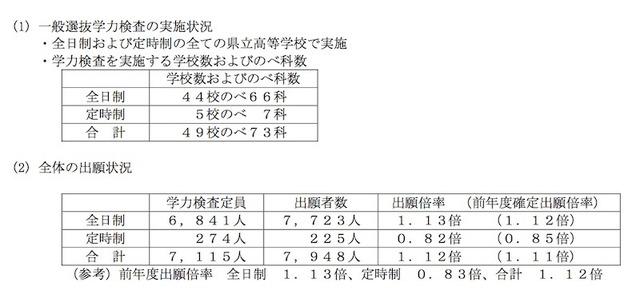 滋賀 県 高校 入試 倍率 2021 確定