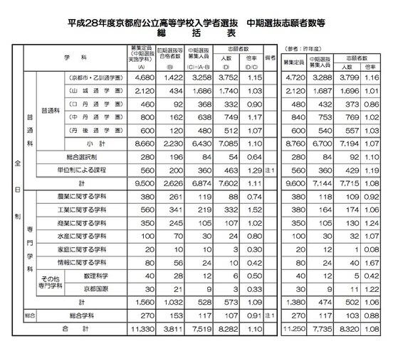 倍率 2021 公立 高校 京都