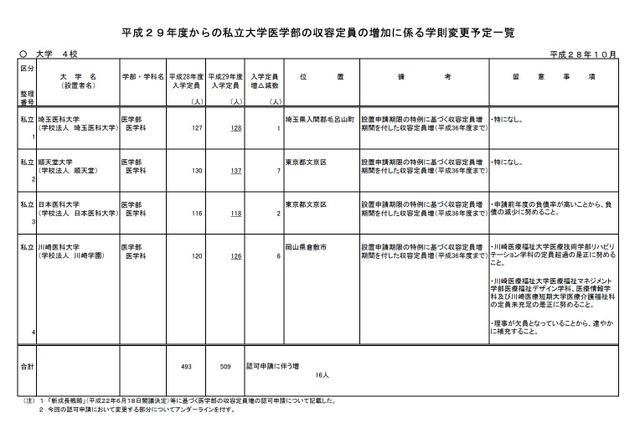 大学受験2017】順天堂、日本医科...