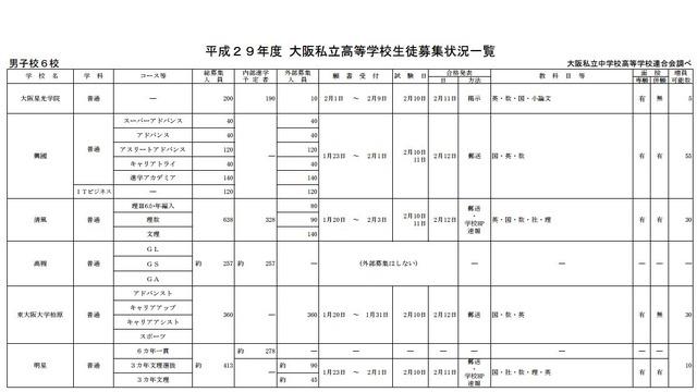 入試 高校 倍率 私立 大阪