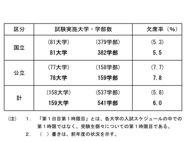 状況 九州 大学 出願 志願・入試状況