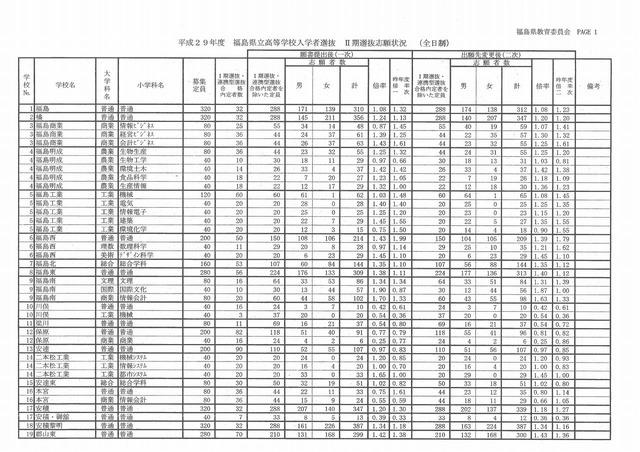 福島 県 県立 高校 倍率
