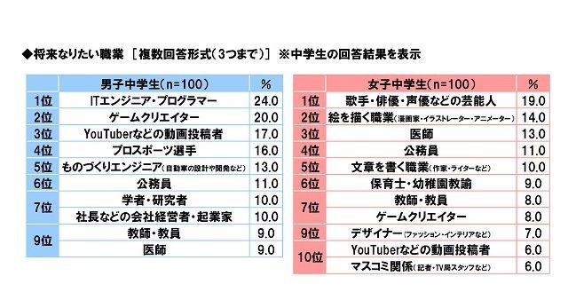 ソニー生命保険「中高生が思い描く将来についての意識調査2017」将来なりたい職業(中学生)