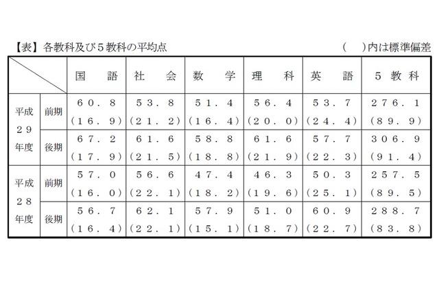 入試 千葉 県 高校