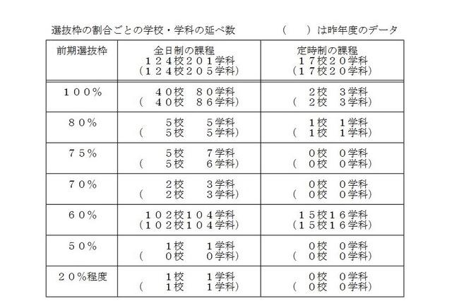千葉 県 高校 偏差 値