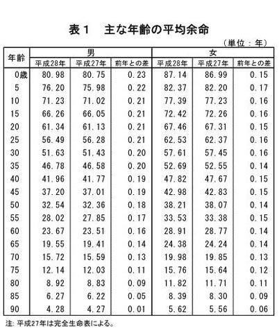 平均 日本 寿命 人