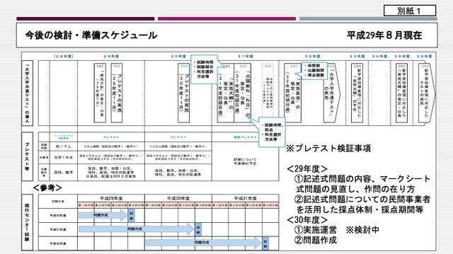 大学 入試 共通 テスト 日程