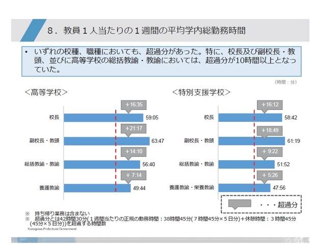 県立学校教員、3割は1週間に60時間以上勤務…神奈川県
