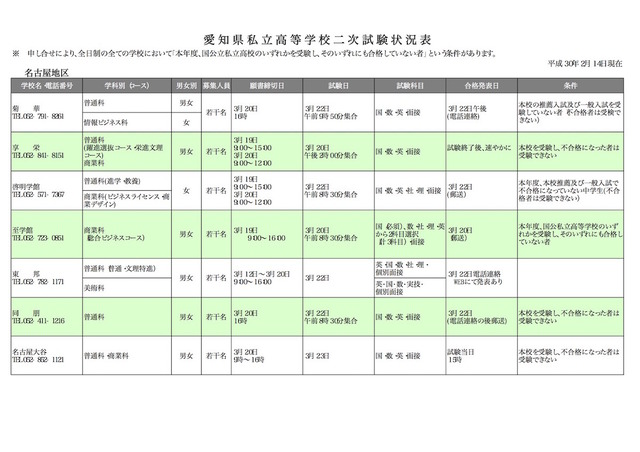 高校 私立 愛知 県