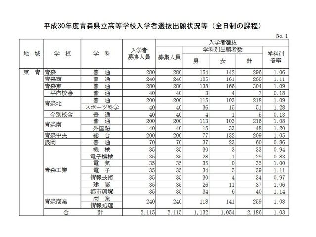 青森 県 高校 入試 2020 倍率
