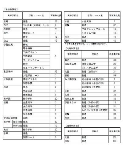 高校受験2018】三重県公立高校入試、再募集は全日制20校で計403人 ...