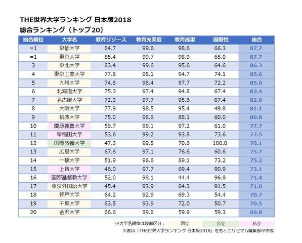 THE世界大学ランキング日本版2018、1位は東大・京大 | リセマム