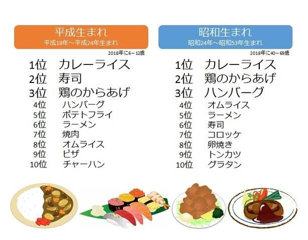 子供 が 好き な 料理 【みんなが作ってる】 子供が喜ぶのレシピ