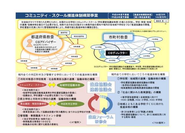 文科省、H30年度「コミュニティ・スクール」構築を促進   リセマム