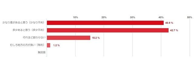大学受験】都会と地方の「教育格差」感じる83.6% | リセマム