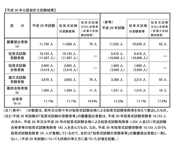 公認 会計士 合格 率 【最新】公認会計士試験(短答式/論文式)の合格率の推移、難易度を現役...