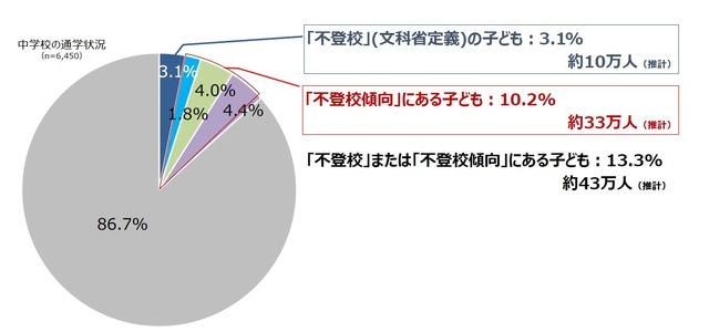 不登校傾向にある中学生、推計33万人…日本財団が実態調査 | リセマム