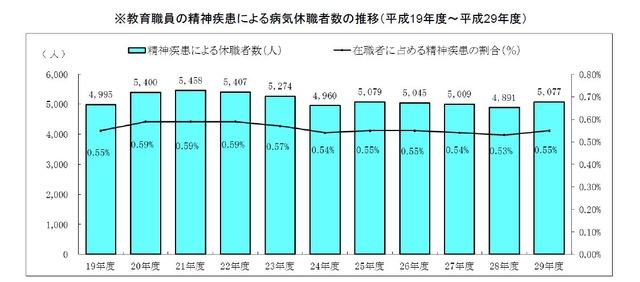 教育職員の精神疾患による病気休職者数(平成29年度)