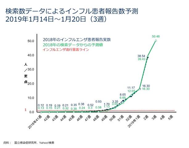 毎年 の インフルエンザ 患者 数