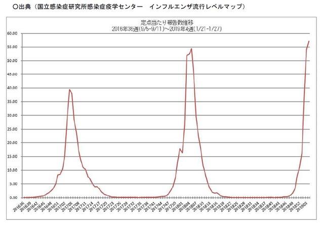 数 2016 死亡 インフルエンザ