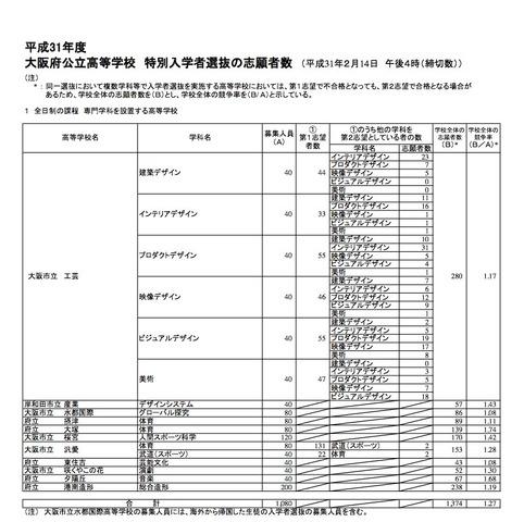 倍率 公立 2020 府 高校 大阪 入試