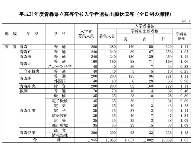 茨城 県立 高校 入試 2021 倍率 発表 茨城 県立 高校 入試 2021 倍率